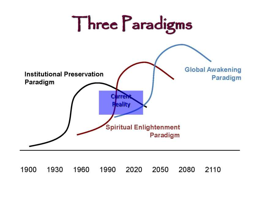 three-paradigms