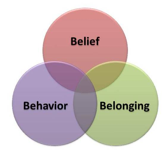 behaviors and beliefs held by australians Stereotypes of older australians • research report • 2013 • 1  this belief is  significantly more likely to be held by smaller businesses (63% of those with   who hold fewer negative attitudes (or engaged in less negative behaviour) are  more.